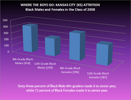 Chart of Kansas City, KS black male and female attrition