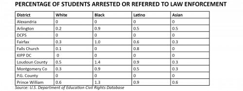 equity_data_2011-2012_arrests_regular_ed