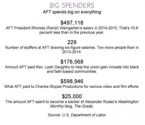 aftbigspending2015