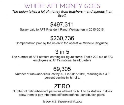 aft_big_earners