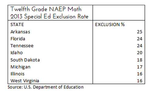 naep2013_exclusion_math_highschoolseniors