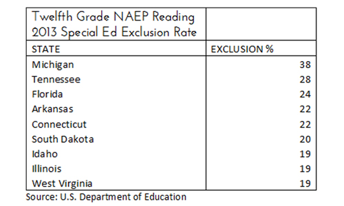 naep2013_exclusion_reading_highschoolseniors