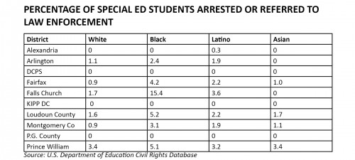 equity_data_2011-2012_arrested_sped