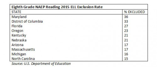 naep_reading_2015_ELL_eighthgrade_exclusion