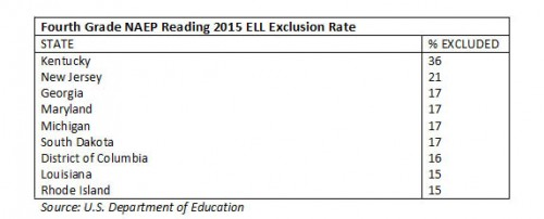 naep_reading_2015_ELL_fourthgrade_exclusion