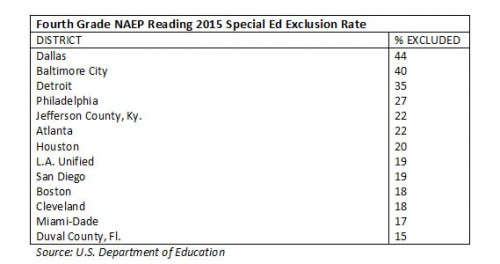 naep_tuda_reading_2015_fourthgrade_specialed_exclusion
