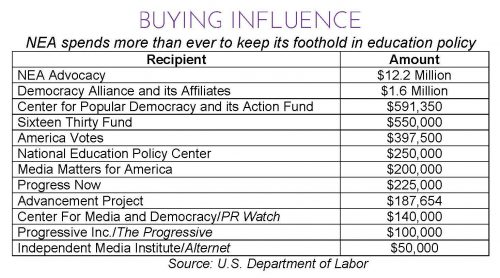 nea_buying_influence